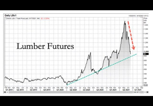 PRICES ARE NEVER COMING DOWN TO LEVELS SEEN PRIOR TO 2020